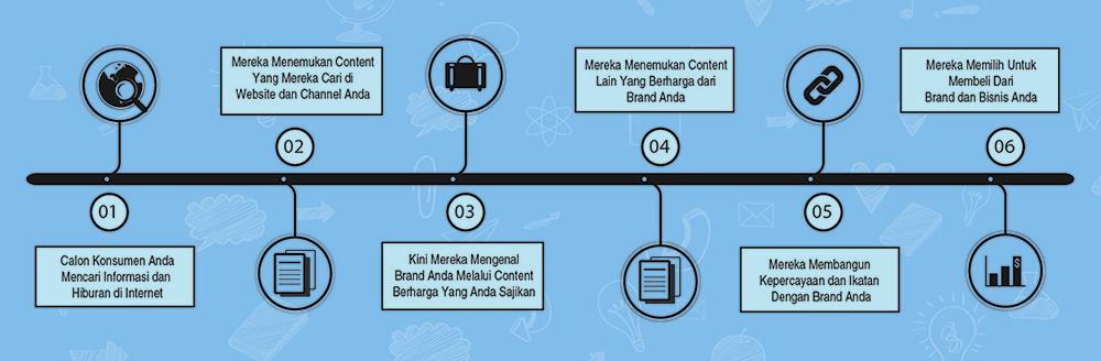 Training dan pelatihan Online Marketing, Content Marketing, Inbound Marketing Indonesia untuk perusahaan, sales, tim sales, marketing perusahaan, marcomm, dan tim IT perusahaan untuk meningkatkan efektifitas brand online dan penjualan online.