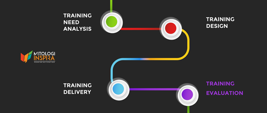 Merancang program pelatihan, merancang program training, bagaimana proses membuat modul pelatihan untuk karyawan di organisasi dan perusahaan
