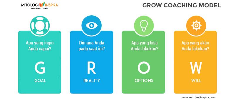 Apa itu GROW Coaching Model, bagaimana memakai coaching dan bagaimana memakai GROW coaching dalam karyawan, organisasi, perusahaan
