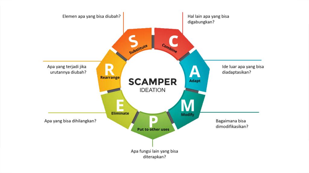 Berpikir Kreatif dengan SCAMPER dan pelatihan Creative Thinking untuk Karyawan Perusahaan